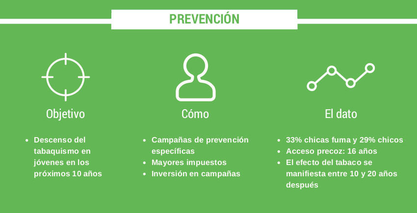 Reto 2025: Prevención