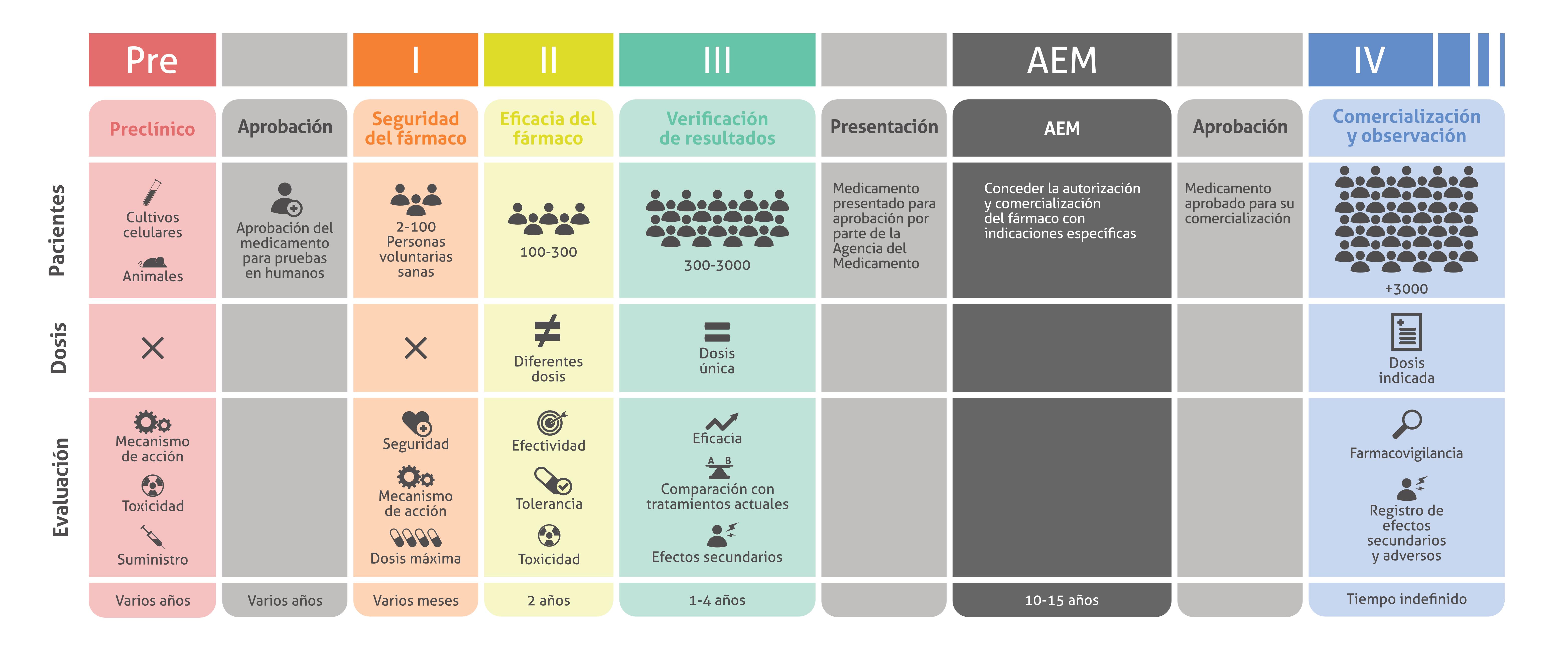AEACaP - Ensayos clinicos